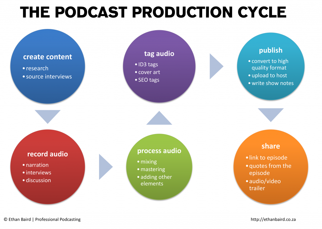 Podcast Production Cycle